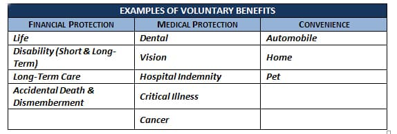 examples of voluntary benefits-financial protection, medical protection,convenience
